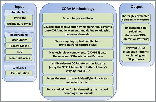 cora_methodology0001