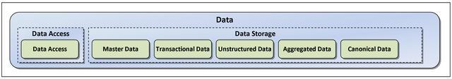sdata_layer