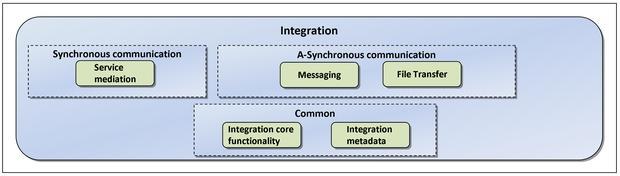 sintegration_layer