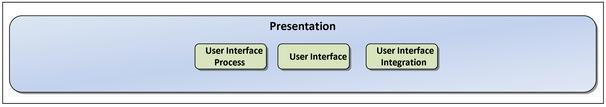 spresentation_layer